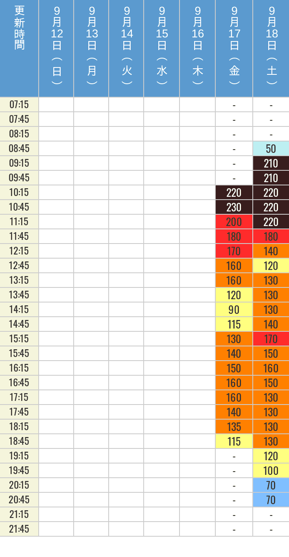9月12日、9月13日、9月14日、9月15日、9月16日、9月17日、9月18日の鬼滅の刃 XRライドの待ち時間を7時から21時まで時間別に記録した表
