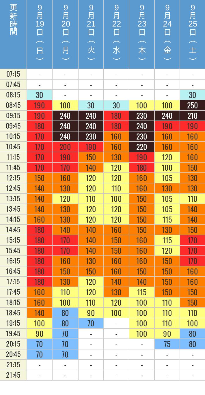 9月19日、9月20日、9月21日、9月22日、9月23日、9月24日、9月25日の鬼滅の刃 XRライドの待ち時間を7時から21時まで時間別に記録した表