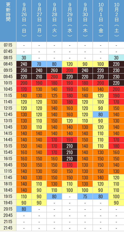 9月26日、9月27日、9月28日、9月29日、9月30日、10月1日、10月2日の鬼滅の刃 XRライドの待ち時間を7時から21時まで時間別に記録した表
