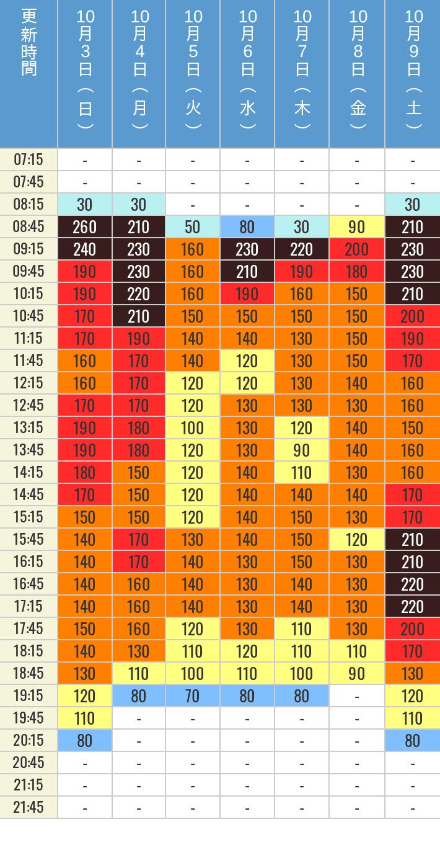 10月3日、10月4日、10月5日、10月6日、10月7日、10月8日、10月9日の鬼滅の刃 XRライドの待ち時間を7時から21時まで時間別に記録した表