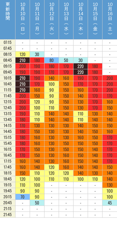 10月10日、10月11日、10月12日、10月13日、10月14日、10月15日、10月16日の鬼滅の刃 XRライドの待ち時間を7時から21時まで時間別に記録した表