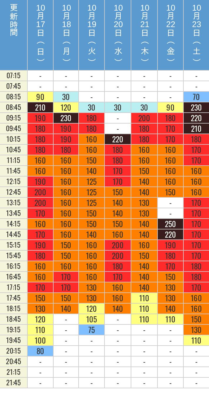 10月17日、10月18日、10月19日、10月20日、10月21日、10月22日、10月23日の鬼滅の刃 XRライドの待ち時間を7時から21時まで時間別に記録した表